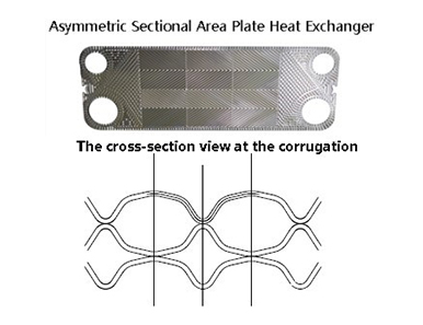 Asymmetric Sectional Area Plate Heat Exchanger